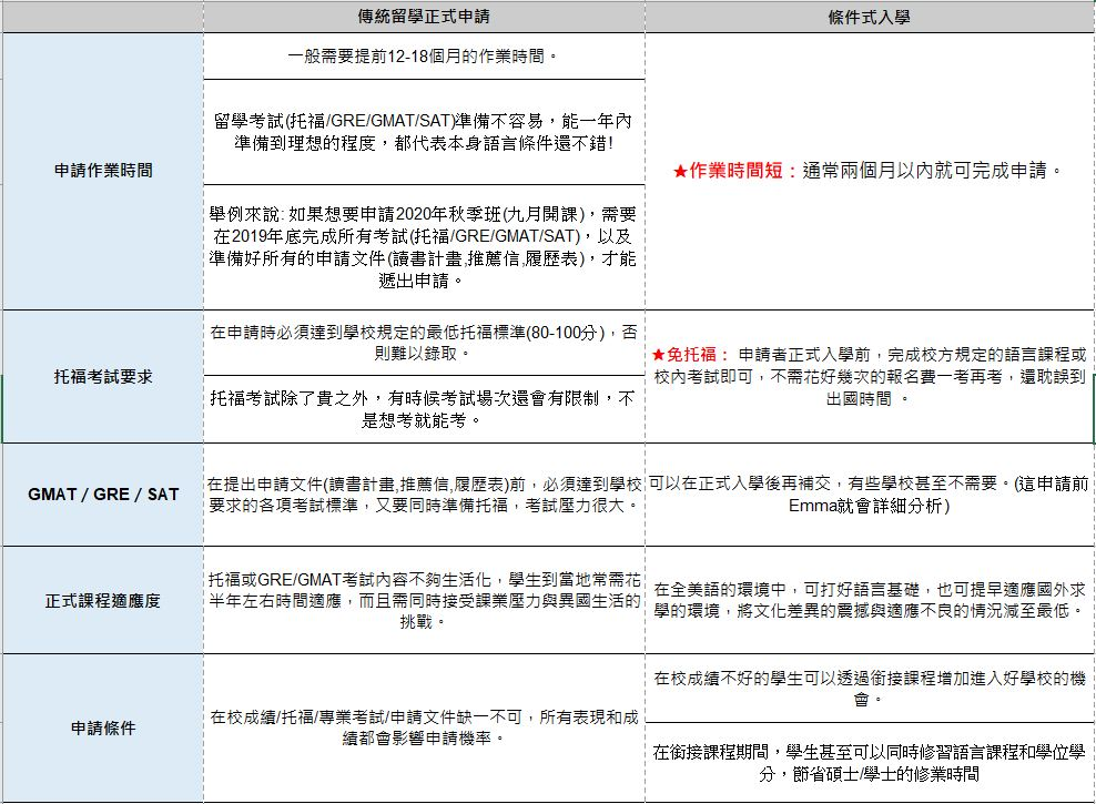傳統留學正式申請vs條件式入學比較表