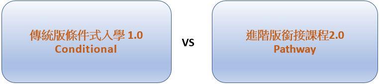 傳統版條件式入學 1.0 Conditional vs 進階版銜接課程2.0 Pathway(橋梁課程)